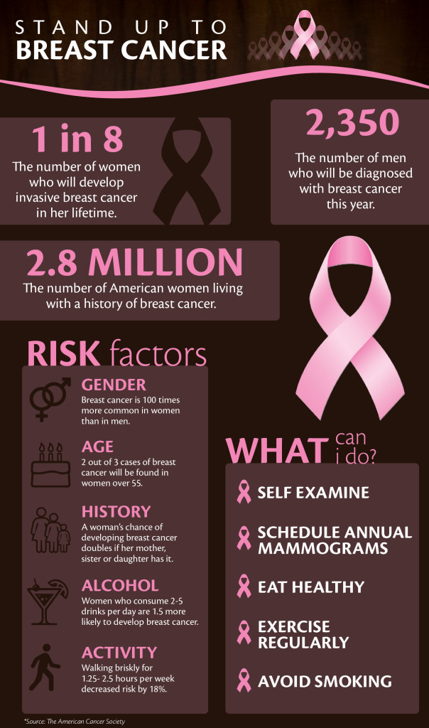 Breast Cancer Infographic-01