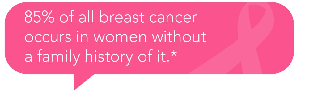 85% of all breast cancer occurs in women without a family history of it.